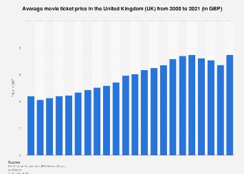 Cinema ticket prices: average annual price in the United Kingdom (UK) 2000-2016