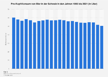 Pro-Kopf-Konsum von Bier in der Schweiz bis 2017