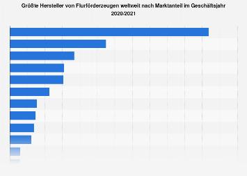 Flurförderzeuge - Größte Hersteller weltweit nach Marktanteil 2016/17