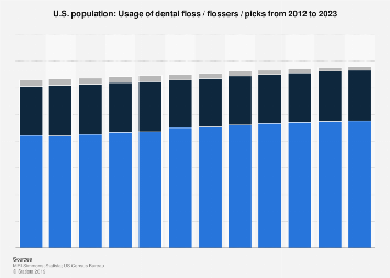 Usage of dental floss / flossers / picks in the U.S. 2011-2020