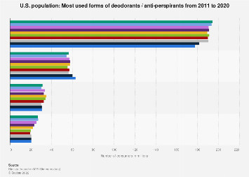 Forms of deodorants / anti-perspirants in the U.S. 2011-2017