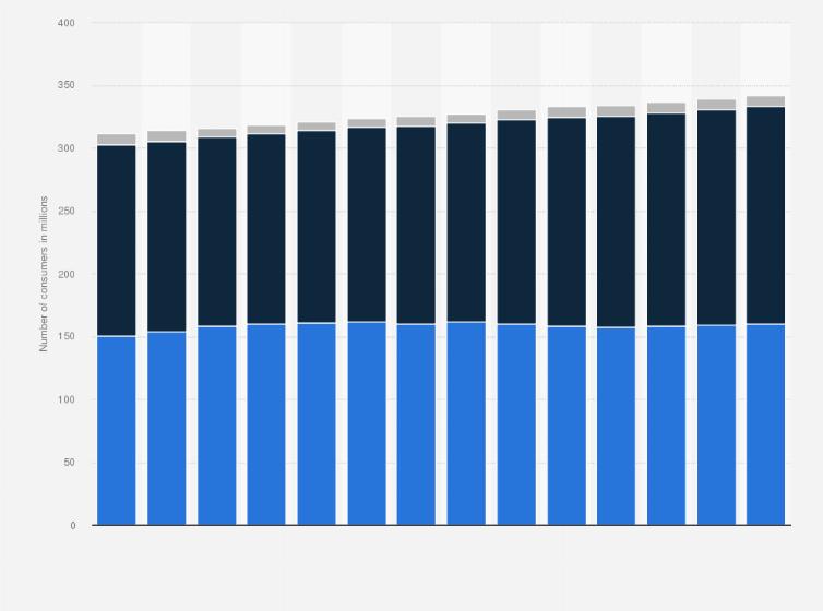 U S Usage Of Disposable Razor Blades Shavers 2011 2023