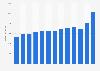 Umsatz von Smurfit Kappa bis 2018