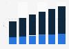 B2C e-commerce sales in the United Kingdom (UK) 2012-2017, by segment