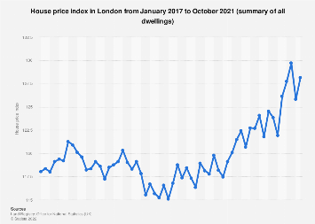 United Kingdom (UK): Monthly house price index in London 2016-2018