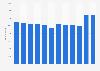 Anzahl der Mitarbeiter von Nippon Paper bis 2018