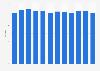 Retail via smartphone: Average basket value monthly in the United Kingdom (UK) 2013