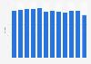 Retail sales via tablet: Average basket value monthly in the United Kingdom (UK) 2013