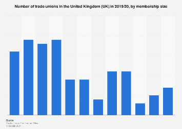 Number of trade unions in the United Kingdom (UK) 2016/17, by membership size