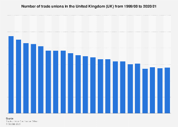 Number of  trade unions in the United Kingdom (UK)1999-2017