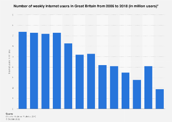 Weekly internet users in Great Britain 2006-2017
