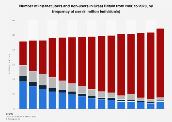 Number of internet users in Great Britain 2006-2018, by frequency