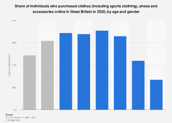 Clothes and sports goods: online purchasing in Great Britain 2018, by demographic