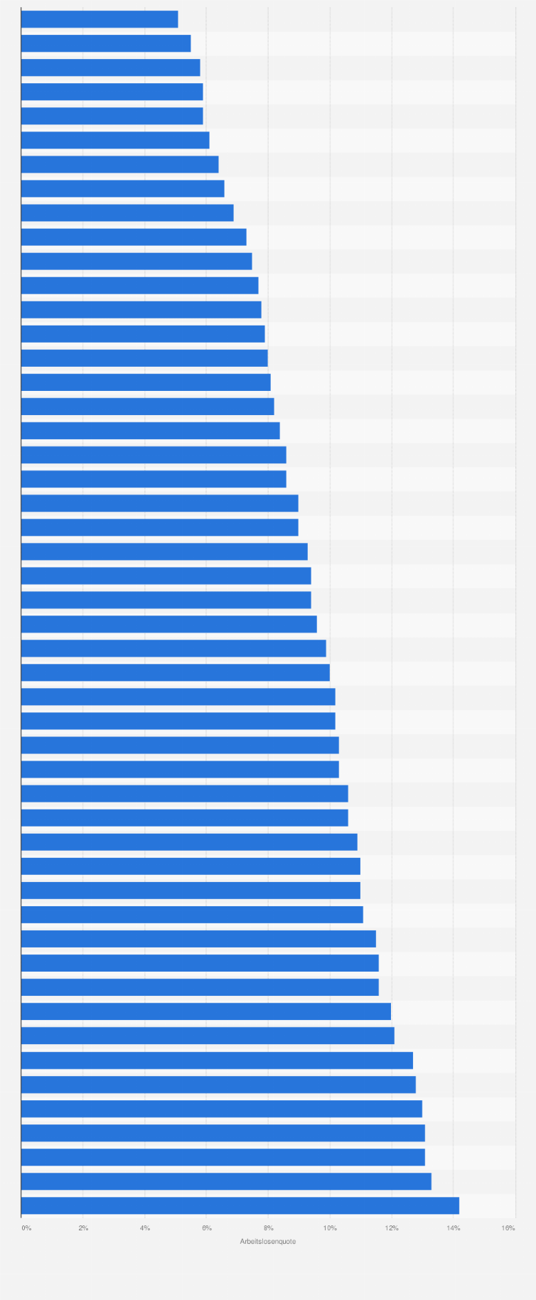 Arbeitslosenquoten in den größten Städten in Deutschland 2011 ...