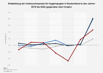 Entwicklung der Verbraucherpreise für Hygienepapier in Deutschland bis 2016