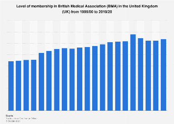 British Medical Association (BMA): Membership in the United Kingdom (UK) 1999-2017