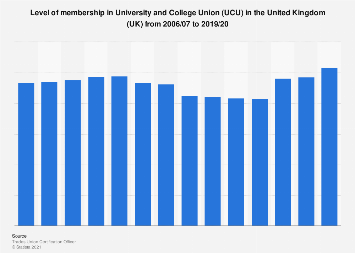 University and College Union (UCU) membership in the United Kingdom (UK) 2006-2017