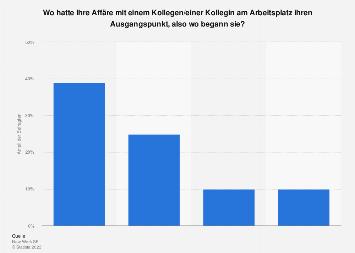 Umfrage in Deutschland zum Ausgangspunkt der Affäre am Arbeitsplatz 2013