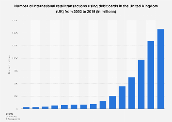 UK debit cards: Number of international retail transactions from 2002 to 2016