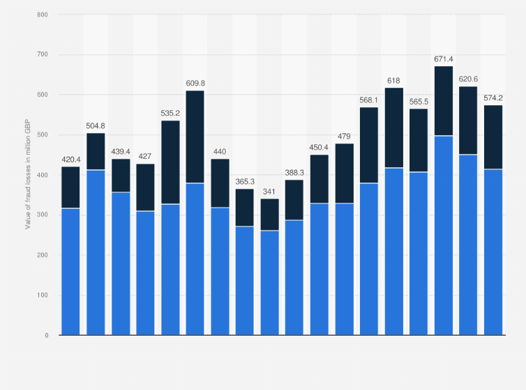 Total Value Of Fraud Losses On Uk Issued Credit Cards 2019 Statista