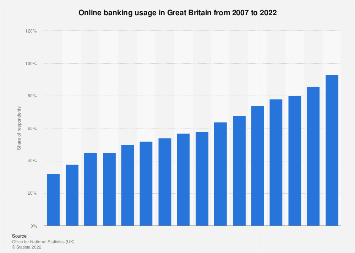 Share of people using internet banking in Great Britain 2007-2018