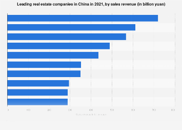 Leading real estate companies in China 2016, by sales revenue