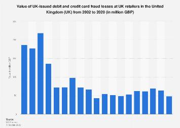United Kingdom (UK): Credit card fraud losses at UK retailers 2002-2016