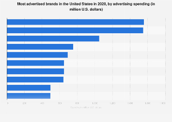 Most advertised brands in the U.S. 2016