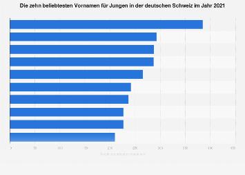Beliebteste Vornamen für Jungen in der deutschen Schweiz 2016