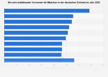 Beliebteste Vornamen für Mädchen in der deutschen Schweiz 2016