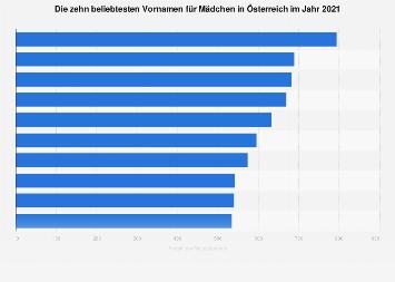 Beliebteste Vornamen für Mädchen in Österreich 2018