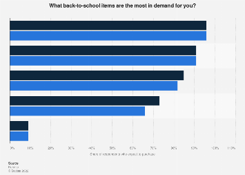 Most in-demand back-to-school items amongst U.S. consumers 2013-2014