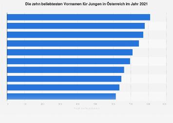 Beliebteste Vornamen für Jungen in Österreich 2016