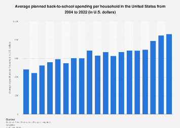 Average back-to-school spending per household in the U.S. 2004-2019