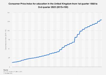 Education consumer price index (CPI) annually in United Kingdom (UK) 2002-2017