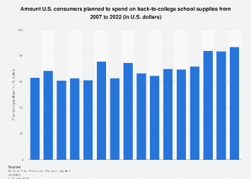 Back-to-college school supplies: amount U.S. consumers planned to spend 2007-2018