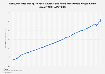 Restaurants and hotels consumer price index (CPI) annual average in the UK 2004-2017