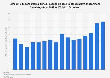 Back-to-college furnishings: amount U.S. consumers planned to spend 2007-2017