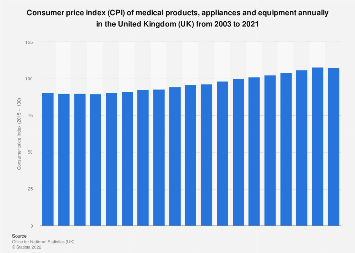 Medical products & equipment consumer price index (CPI) annually in the UK 2003-2017