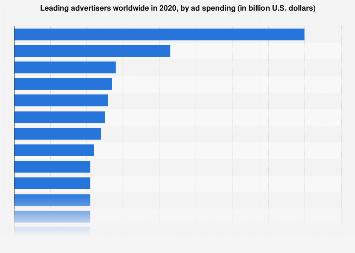 Largest global advertisers 2015