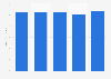 Procter & Gamble global advertising spending 2015-2017