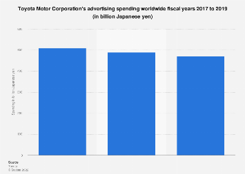 Toyota Motor Cor. advertising spending worldwide 2015-2018