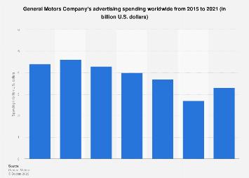General Motors: advertising spending worldwide 2015-2018