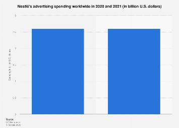 Nestlé: advertising spending worldwide 2015-2016