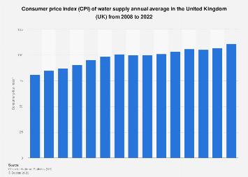 Water supply consumer price index (CPI) annual in United Kingdom (UK) 2003-2017