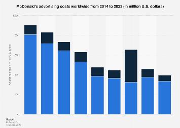 McDonald's: ad spend 2014-2017