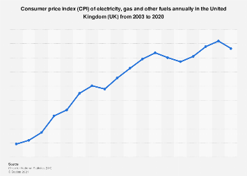 Electricity and gas consumer price index (CPI) annual average in the UK 2003-2016