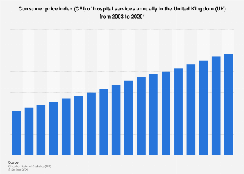 Hospital services consumer price index (CPI) annual average in United Kingdom (UK)