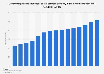 Postal services: Consumer price index (CPI) annually in the United Kingdom 2008-2018
