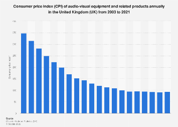 Us Consumer Electronics Technology Retail Market Size 2012 2018